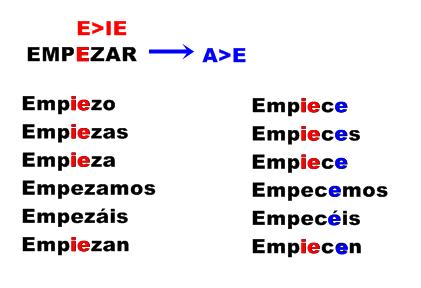Presente-de-subjunutivo-irregular