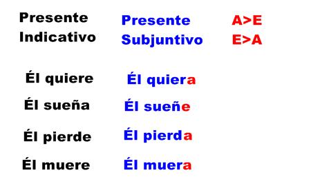 Presente-subjuntivo-irregularidades-vocalicas
