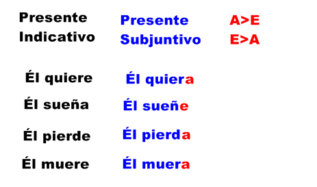 Spanish Lessons Irregular Present Subjunctive Lince